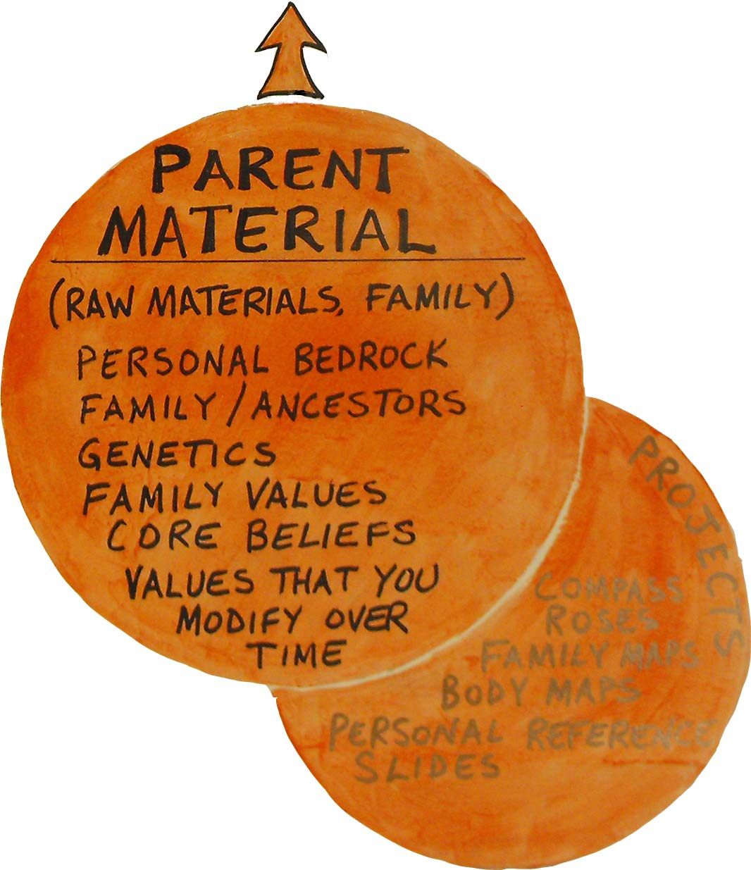 Parent Material (P) | Inner Geographies: Explore Your Inner Worlds